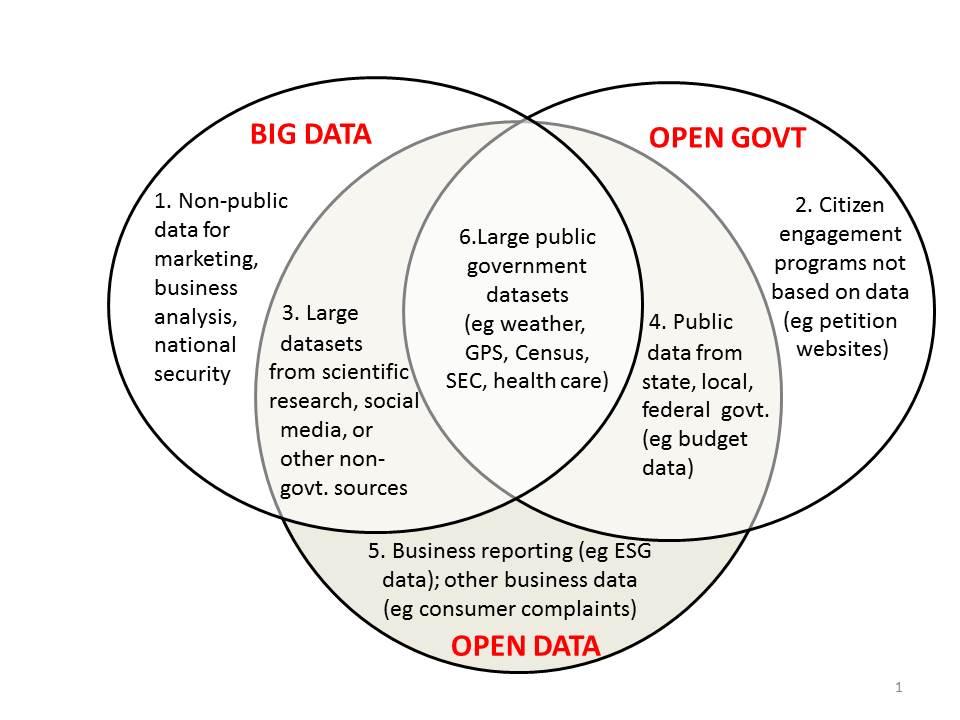 big data vs open data