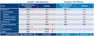 Will You Always Save Money with Hadoop?