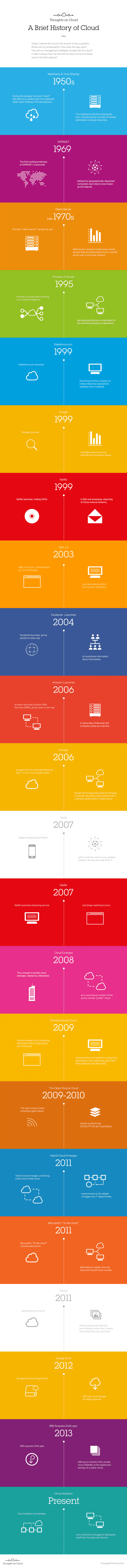 Cloud_Timeline_Infographic