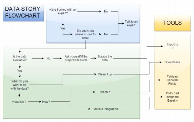 data-story-flowchart