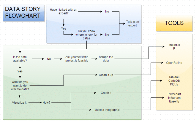 http://onlinejournalismblog.com/2015/05/22/a-data-story-flow-chart-talk-to-an-expert/
