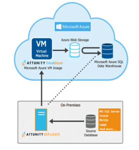 Attunity CloudBeam is Now Moving Data to Azure SQL Data Warehouse