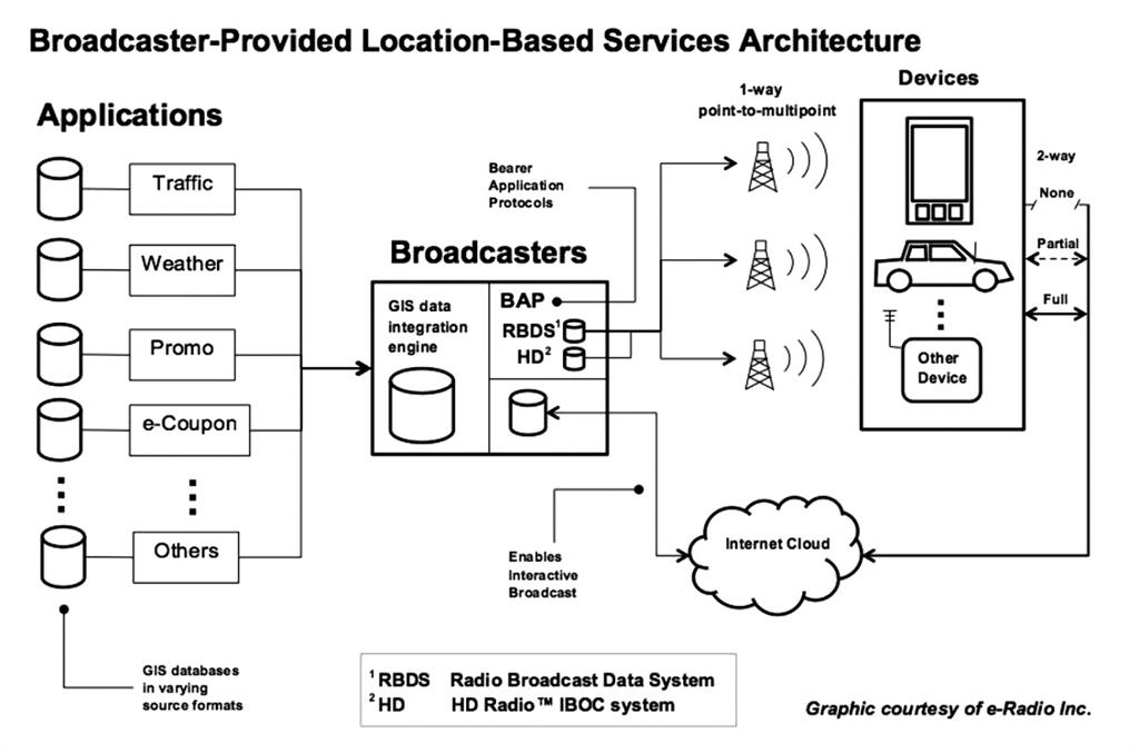 http://www.radioworld.com/article/nrsc-r-proposes-framework-for-location-specific-data/277311