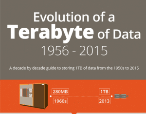 Evolution of Data Storage Devices 1956-2015 [Infographic]