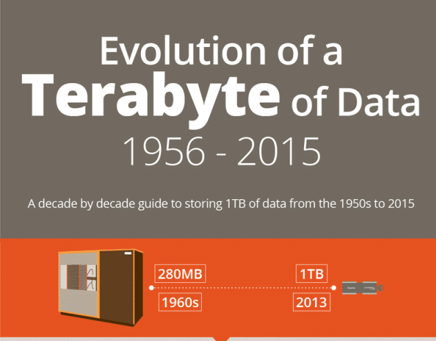 evolution-of-a-terabyte-of-data-7dayshop-800px