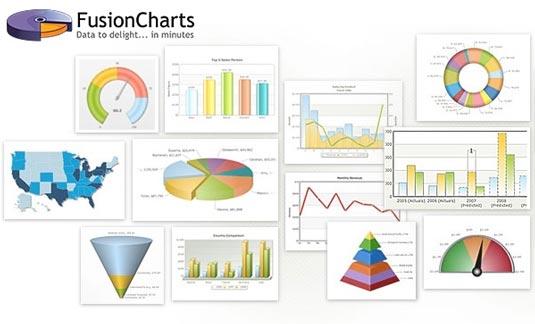 FusionCharts Suite XT