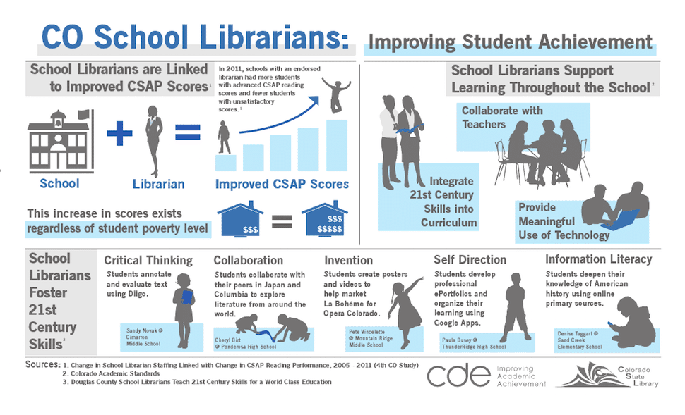 CO-school-lib-improve