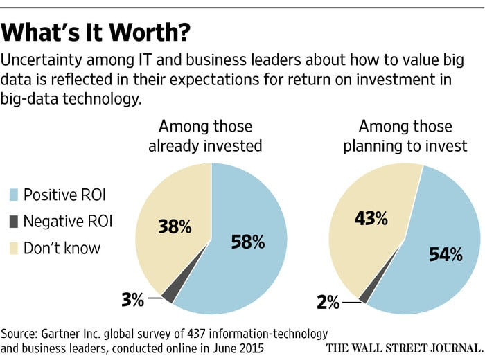 http://www.wsj.com/articles/the-mistakes-companies-make-with-big-data-1455075886?mod=rss_Technology