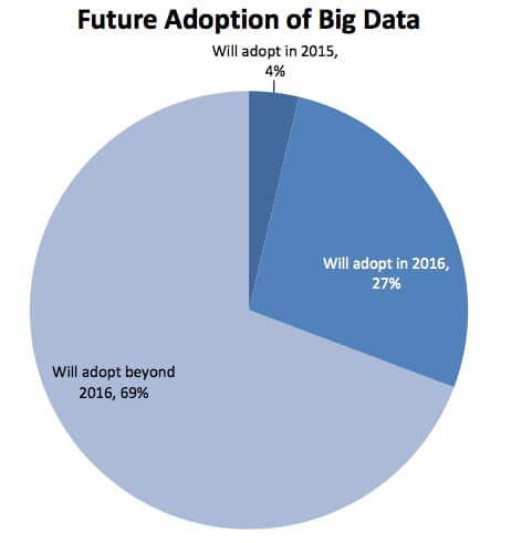 http://www.datamation.com/applications/the-surprising-truth-about-big-data.html