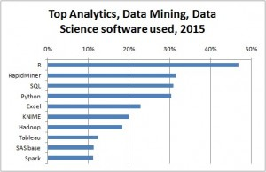 The Most Important Skill in Data Science: Mining and Visualizing your Data
