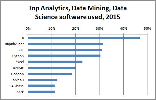 top10-analytics-data-mining-software-20151