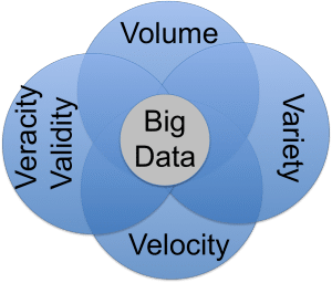 Data Quality: The Heart of Big Data