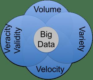 4vs_big_data-300x256