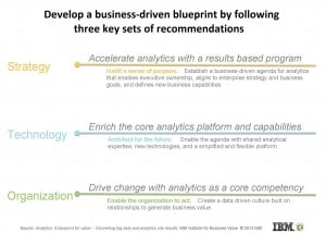 Creating Value from Analytics: The Nine Levers of Business Success