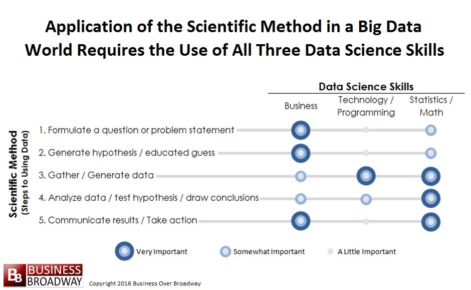datascienceblogscientificmethoddatascienceskills2