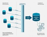 Evaluating your need for a data warehouse platform