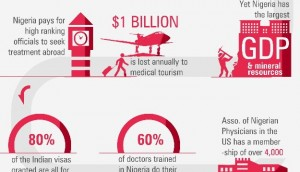 Understanding The Impact of Open Data Technology In The Nigerian Health Sector