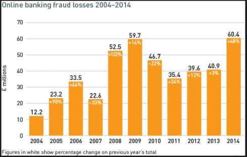 banking-fraud-losses-2004-2014