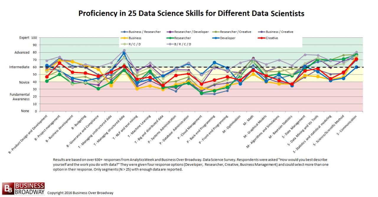 datascienceblogproficiencyhybriddsroles