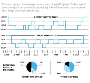 Can Big Data From Wearables Help Us Sleep Better?