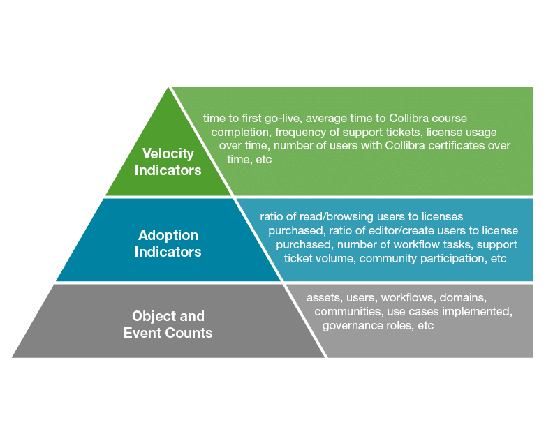 3 Aspects of a Data Governance Benchmark
