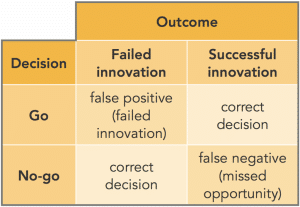 Why Real Mistakes Lead to Bigger Innovations