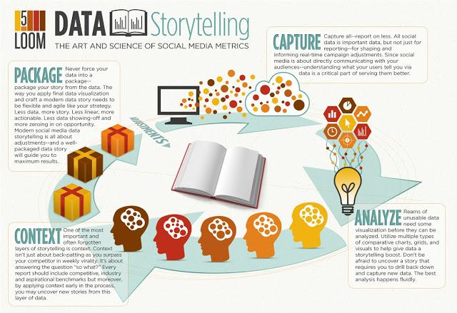 Data Scientist Core Skills