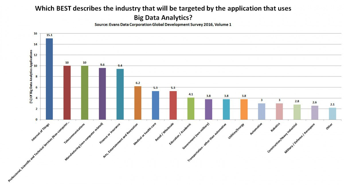 How IoT, big data analytics and cloud continue to be high priorities for developers