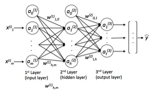 http://www.kdnuggets.com/2016/06/difference-between-deep-learning-regular-machine-learning.html