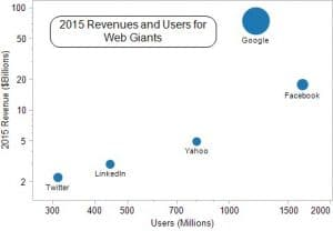 What is Your Data Worth? On LinkedIn, Microsoft, and the Value of User Data