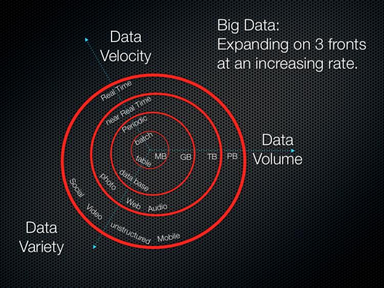 The 3Vs that define Big Data