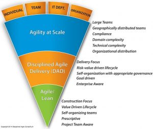 Agility at Scale