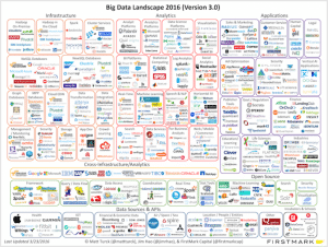 Big Data software companies battle for mainstream buyers