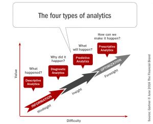 Predictive Analytics: Think Big, Start Small … Just Start Now!