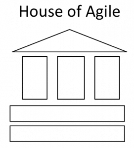 The House of Agile – A visualisation of the core of Agile