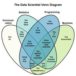 The New Data Scientist Venn Diagram
