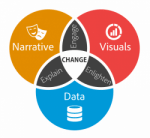 The Power to Influence in Data Science