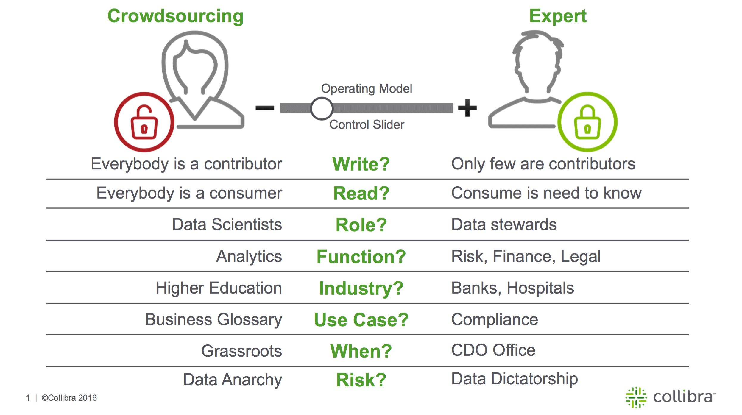 Crowdsourcing Data Governance