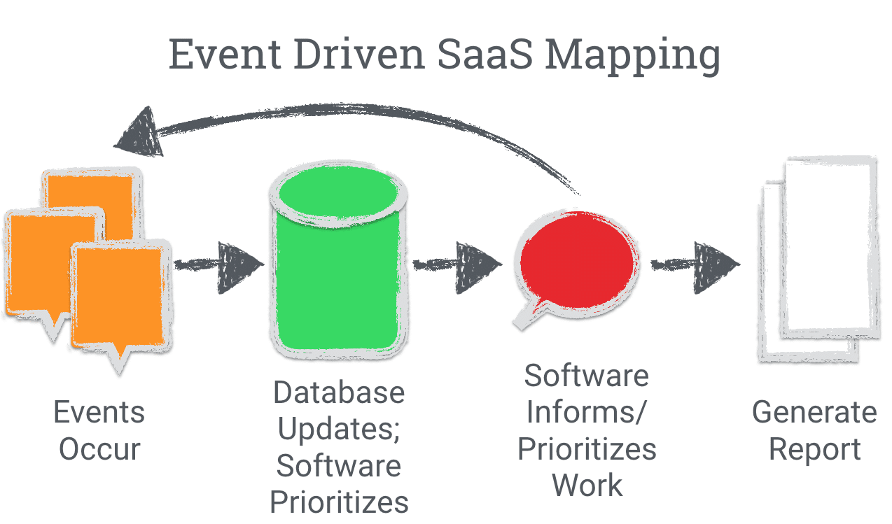 Event Driven SaaS