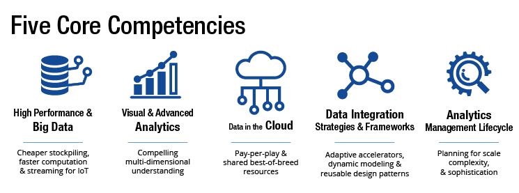 Setting Priorities: 5 Key Components for a Successful Big Data Strategy