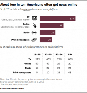 10 facts about the changing digital news landscape