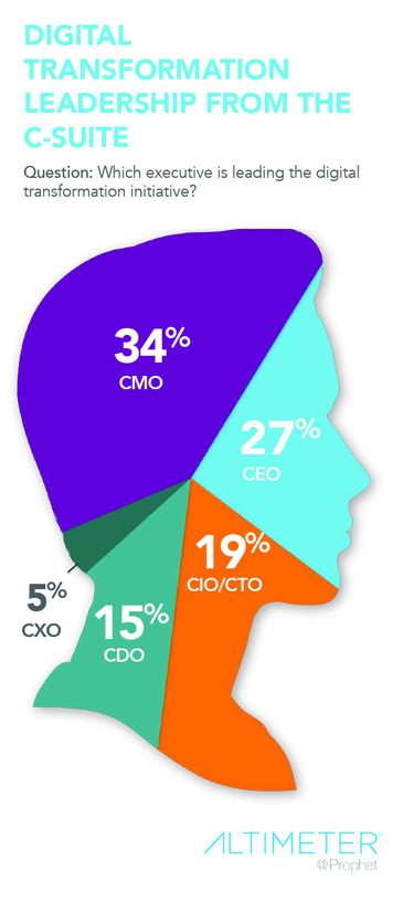 CMOs much more likely than CIOs to lead digital transformation