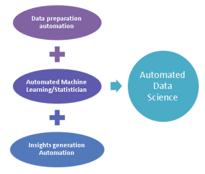 Data Science Automation For Big Data and IoT Environments
