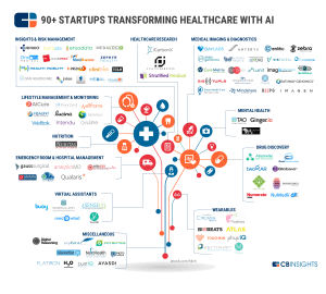 Startups Disrupting Healthcare with AI and Machine Learning