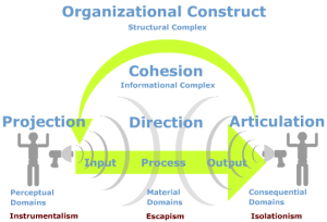 Strategic Placement for Big Data in Organizations