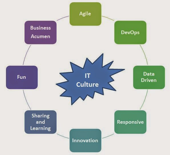 Ten Ways To Improve IT Culture with Agile