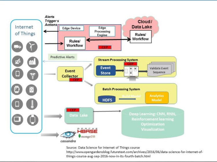 A methodology for solving problems with DataScience for Internet of Things