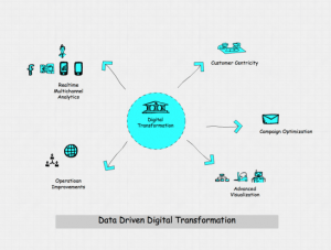 Across Industries, Big Data is the Engine of Digital Innovation