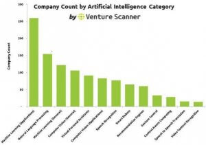 Artificial Intelligence: Market Overview