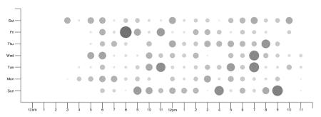 Birdwatcher: Data analysis and OSINT framework for Twitter